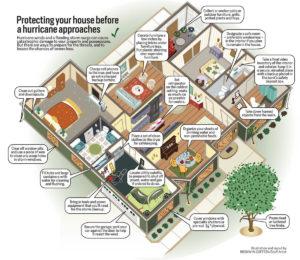 types of claims-bulldog adjusters-claim types-water damage-storm damage