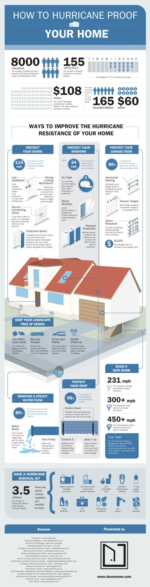 bulldog adjusters, hurricane proof your home, hurricane protection, Florida insurance