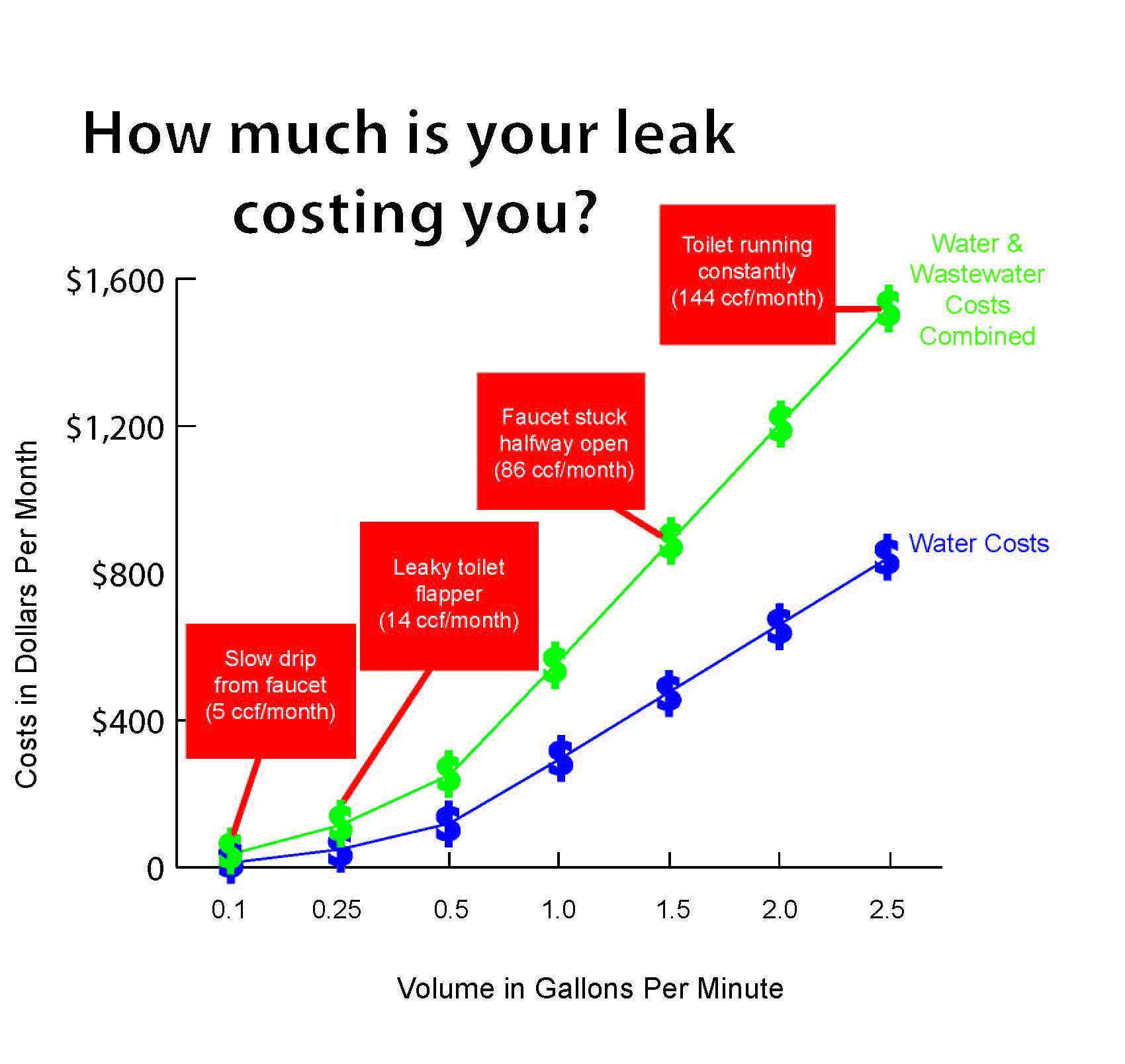 Plumbing Leak: 11 Tips for the Florida Homeowner | Bulldog Adjusters