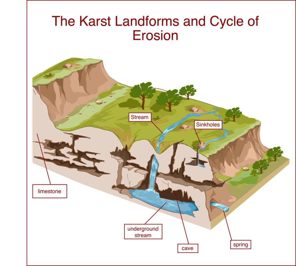 KARST - Sinkholes - Bulldog Adjusters